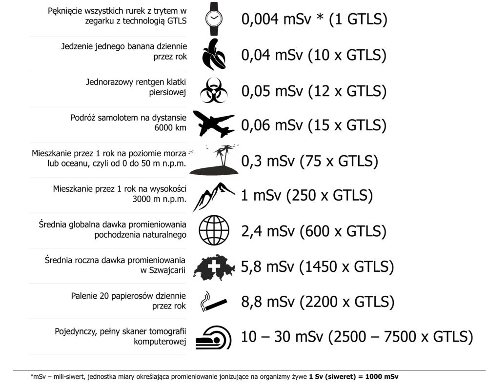 srednia-dawka-tabela-promieniowania