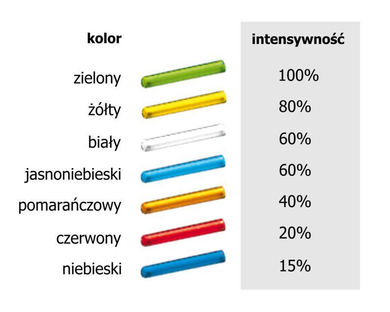 tabela-kolory-tryt